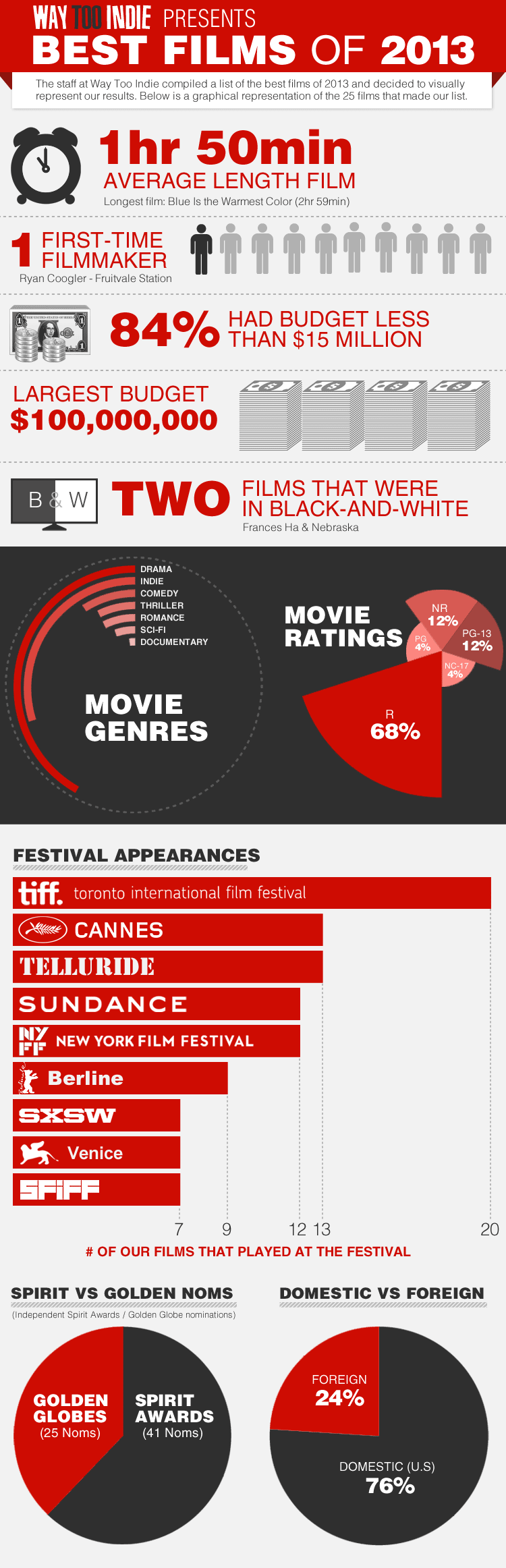Best Indie Films infographic